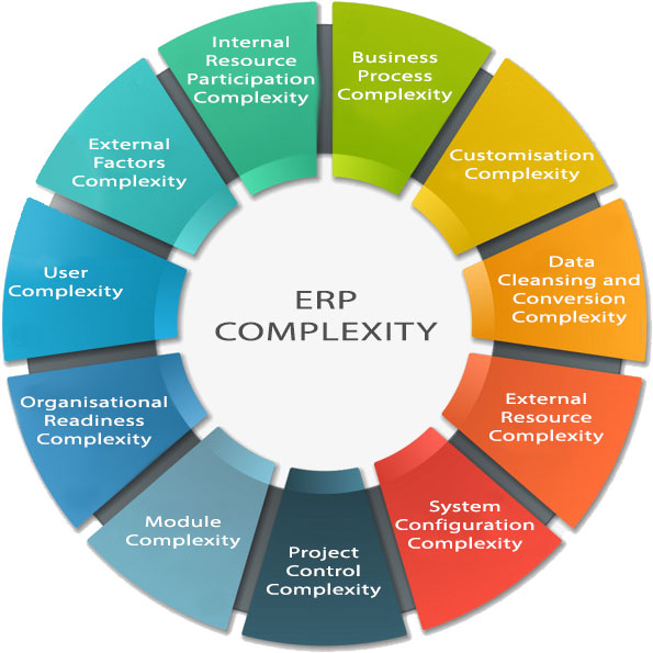 ERP Complexity